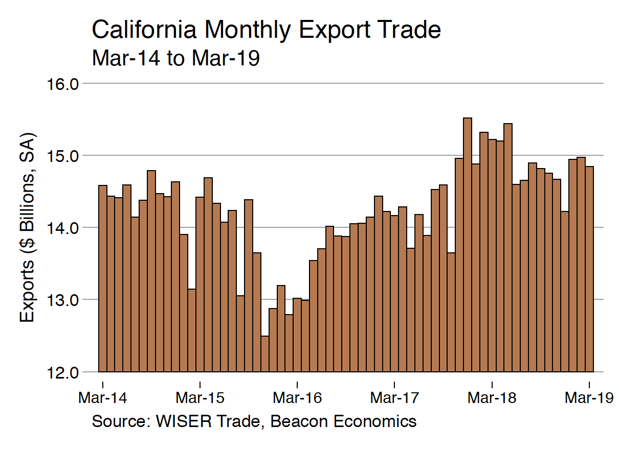 California Monthly Export Trade