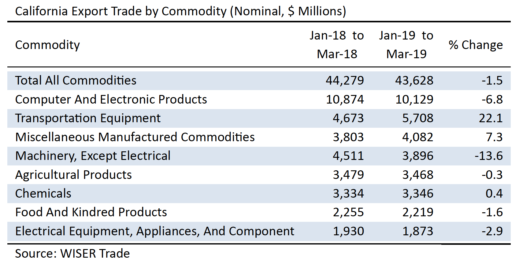 California Export Trade by Commodity