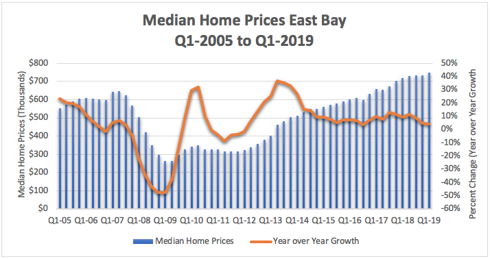 Median Home Prices East Bay