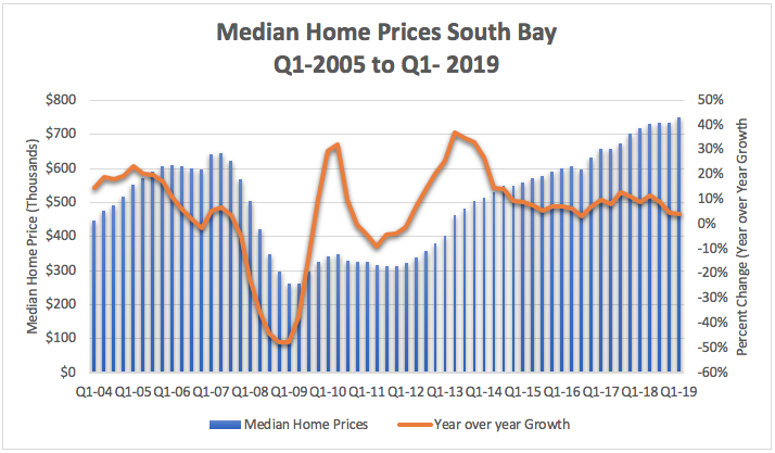 Median Home Prices South Bay Summer 2019