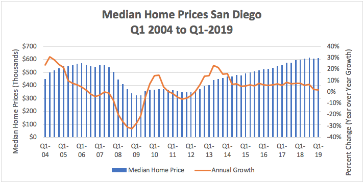 Median Home Prices San Diego