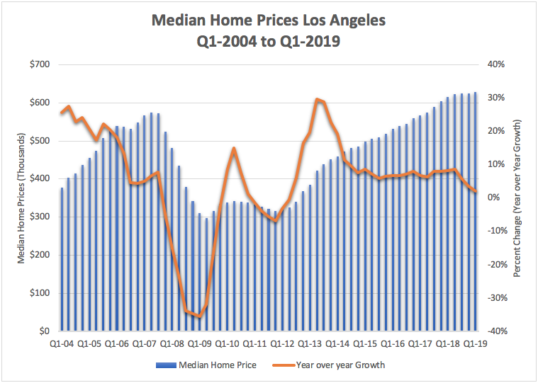 Median Home Prices Los Angeles Summer 2019